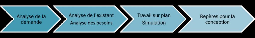 methodologie-ergonomie-accompagnement-entreprise-4