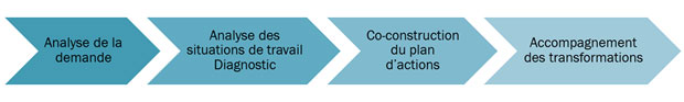 methodoalogie-ergonomie-accompagnement-entreprise-3